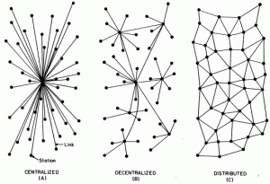 Evolution of network types