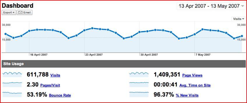 Google Analytics: Win!