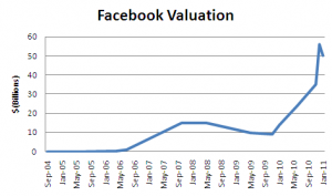 value of Facebook based on investment in the company