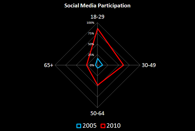 Social Media use by Age Group