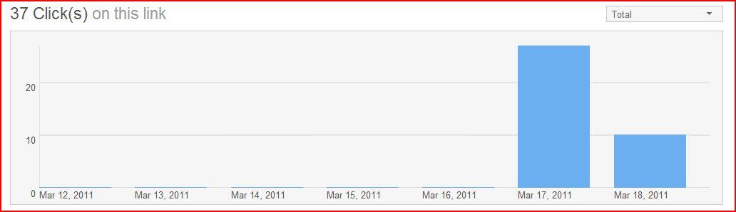 Bit.ly traffic graph