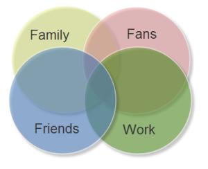 Google Circles / Social Circles
