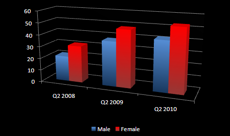 Social network users by gender