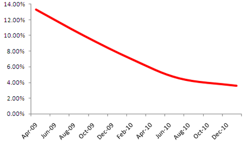 Facebook Monthly Growth Rate