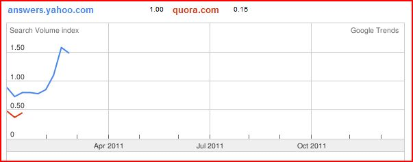 Google Trends for Yahoo and Quora