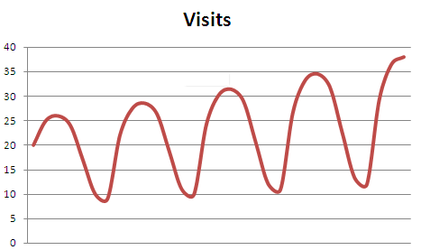 Graph of traffic from a single keyword