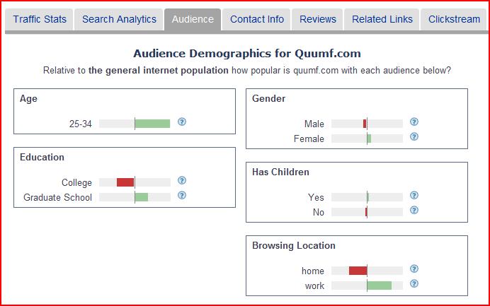 Alexa Demographic Data