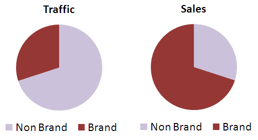 Brand traffic and sales