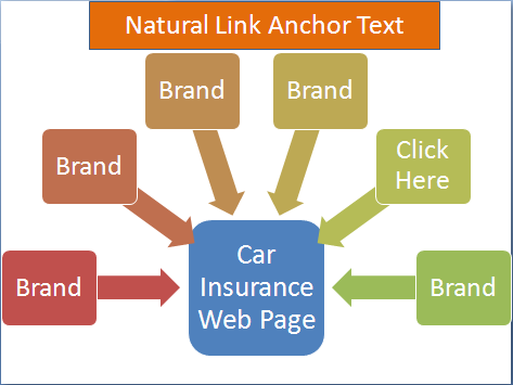 Natural Anchor text Distribution