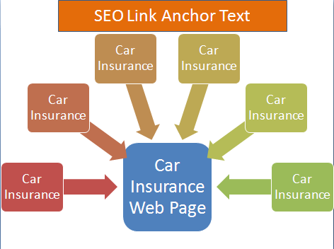 SEO Anchor Text Distribution