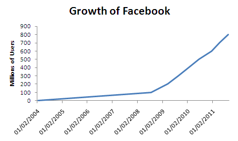 Growth of Facebook