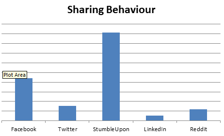 Sharing Behaviour by Social Network