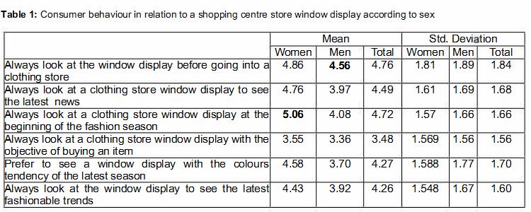 Visual stimulus by gender